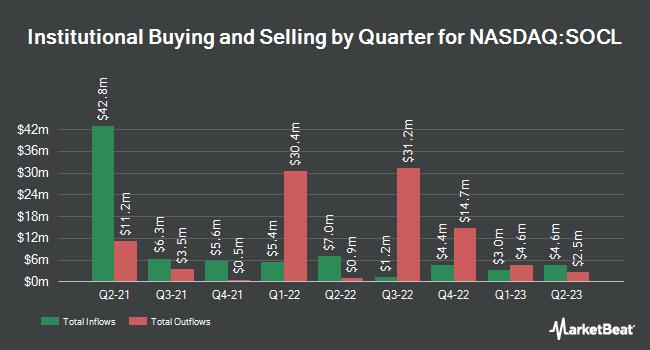 Institutional Ownership by Quarter for Global X Social Media Index ETF (NASDAQ:SOCL)