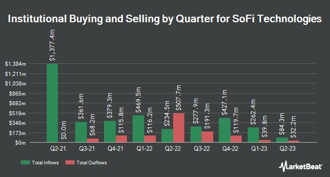 Institutional Ownership by Quarter for SoFi Technologies (NASDAQ:SOFI)
