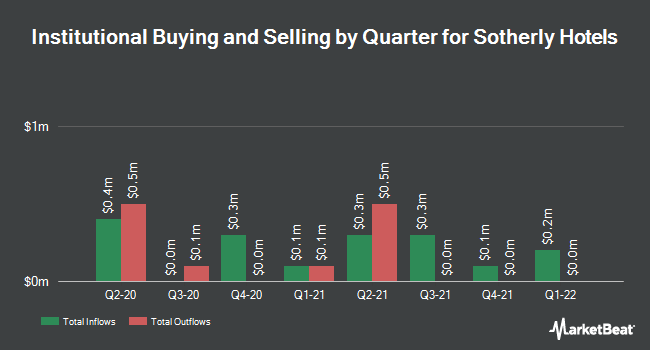 Institutional Ownership by Quarter for Sotherly Hotels (NASDAQ:SOHO)
