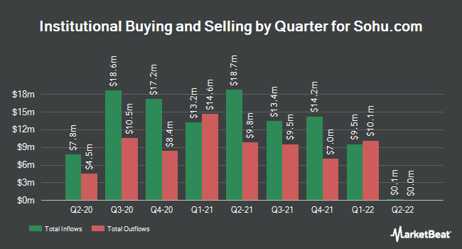 Institutional Ownership by Quarter for Sohu.com (NASDAQ:SOHU)
