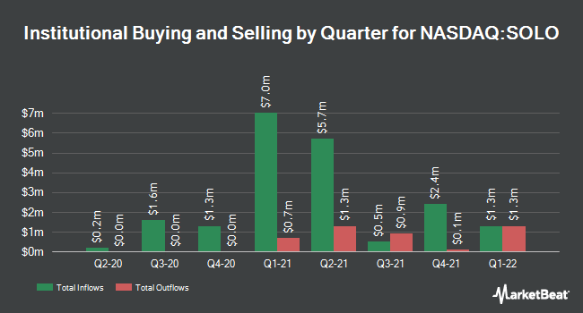Institutional Ownership by Quarter for Electrameccanica Vehicles (NASDAQ:SOLO)