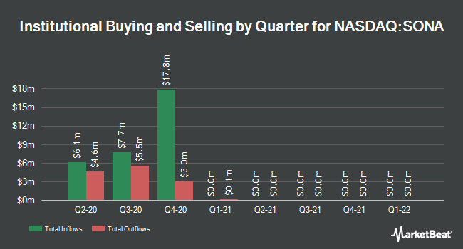 Institutional Ownership by Quarter for Southern National Banc. of Virginia (NASDAQ:SONA)