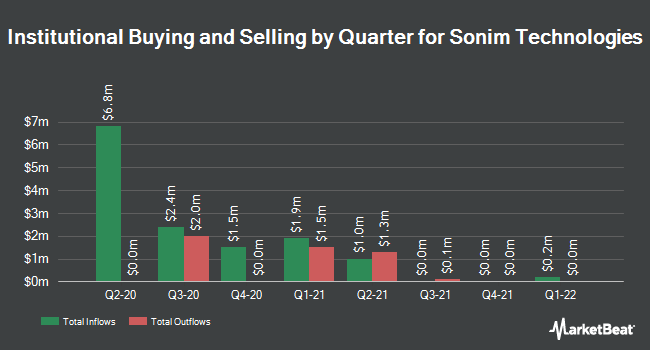 Institutional Ownership by Quarter for Sonim Technologies (NASDAQ:SONM)