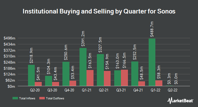 Institutional Ownership by Quarter for Sonos (NASDAQ:SONO)