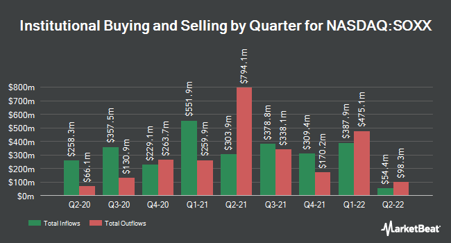 Institutional Ownership by Quarter for iShares S&P NA Tec. Semi. Idx. Fd.(ETF) (NASDAQ:SOXX)