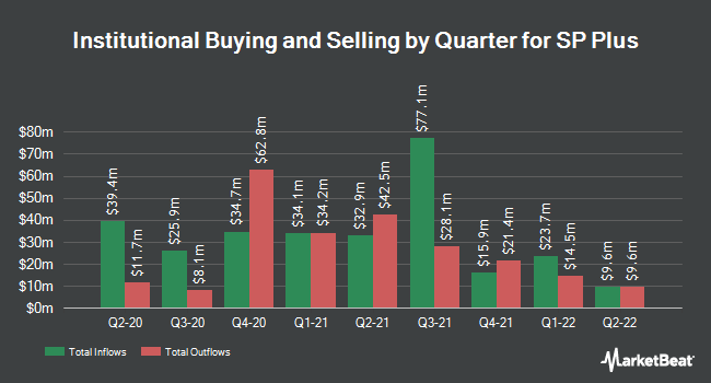 Institutional Ownership by Quarter for SP Plus Corporation (NASDAQ:SP)