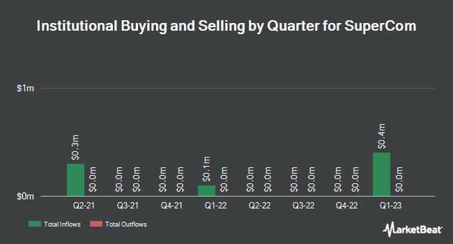Institutional Ownership by Quarter for SuperCom (NASDAQ:SPCB)