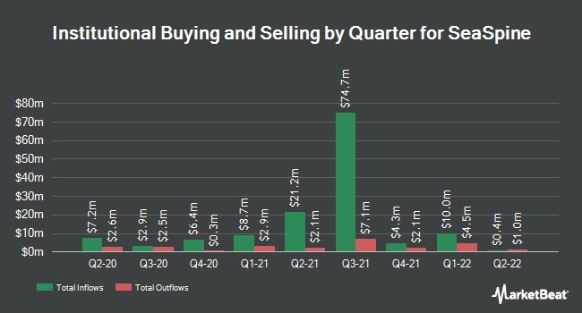 Institutional Ownership by Quarter for SeaSpine (NASDAQ:SPNE)