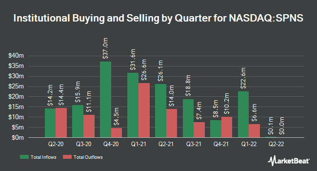 Institutional Ownership by Quarter for Sapiens International (NASDAQ:SPNS)