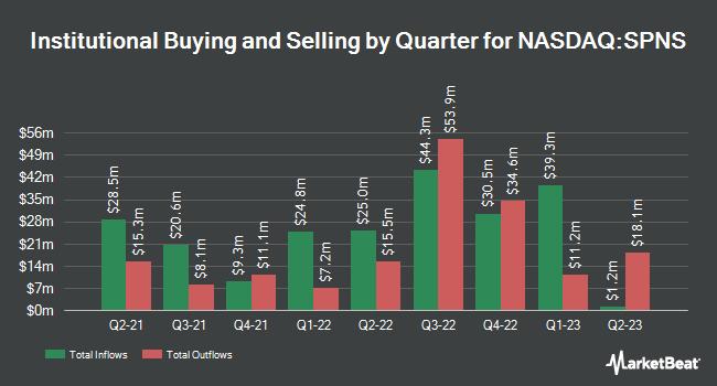 Institutional Ownership by Quarter for Sapiens International Corporation N.V. (NASDAQ:SPNS)