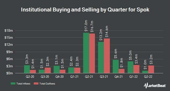 Institutional Ownership by Quarter for Spok Holdings (NASDAQ:SPOK)