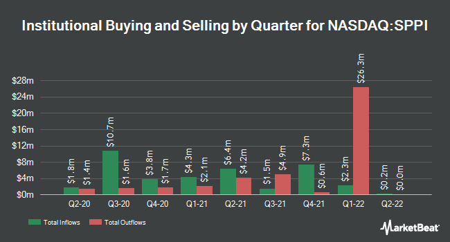 Institutional Ownership by Quarter for Spectrum Pharmaceuticals (NASDAQ:SPPI)