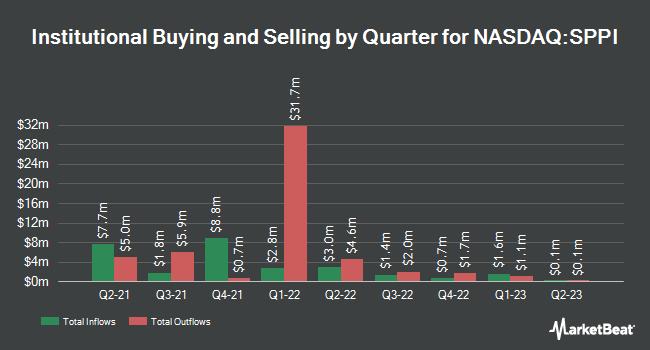 Institutional Ownership by Quarter for Spectrum Pharmaceuticals (NASDAQ:SPPI)