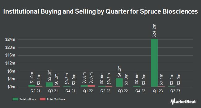 Institutional Ownership by Quarter for Spruce Biosciences (NASDAQ:SPRB)