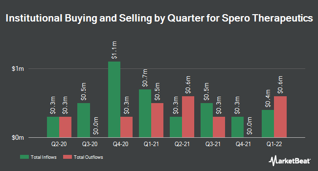 Institutional Ownership by Quarter for Spero Therapeutics (NASDAQ:SPRO)
