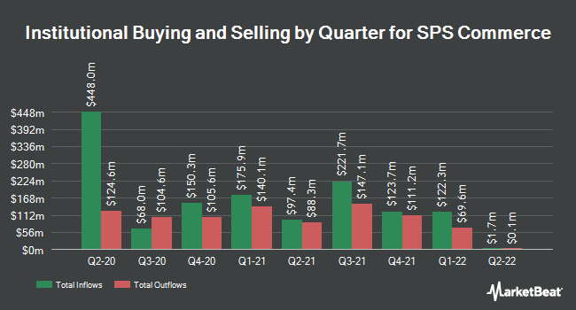 Institutional Ownership by Quarter for SPS Commerce (NASDAQ:SPSC)