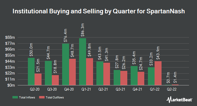 Institutional Ownership by Quarter for SpartanNash Company (NASDAQ:SPTN)