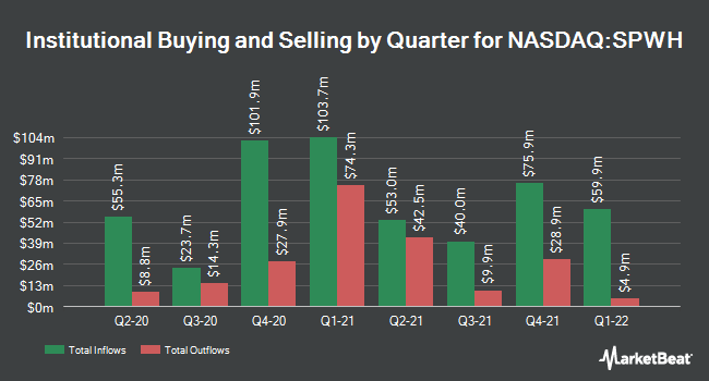 Institutional Ownership by Quarter for Sportsman`s Warehouse (NASDAQ:SPWH)