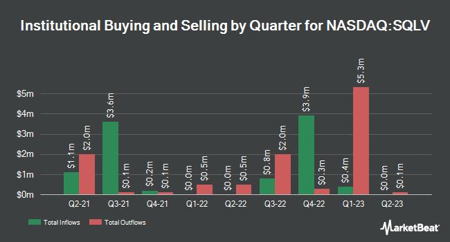 Institutional Ownership by Quarter for Legg Mason Small-Cap Quality Value ETF (NASDAQ:SQLV)