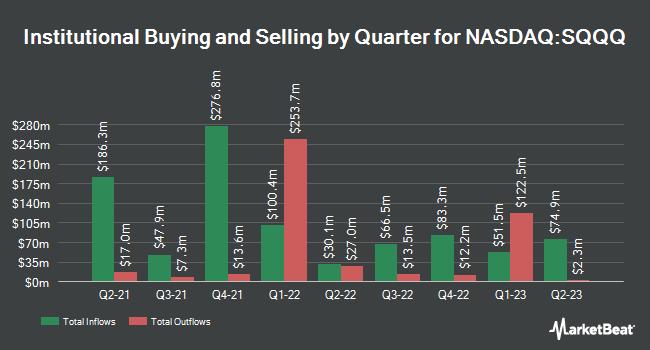Institutional Ownership by Quarter for ProShares UltraPro Short QQQ (NASDAQ:SQQQ)