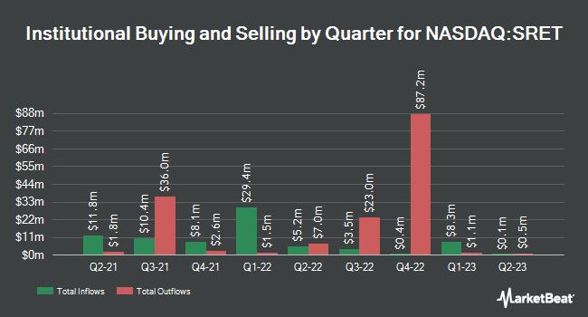 Institutional Ownership by Quarter for Global X SuperDividend REIT ETF (NASDAQ:SRET)