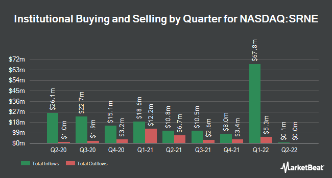 Institutional Ownership by Quarter for Sorrento Therapeutics (NASDAQ:SRNE)