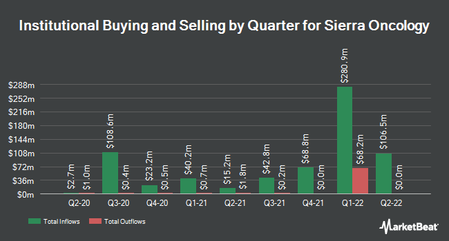 Insider Trading History for Sierra Oncology (NASDAQ:SRRA)