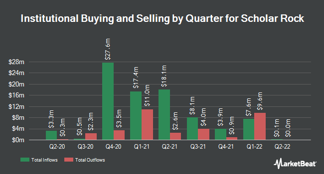 Institutional Ownership by Quarter for Scholar Rock (NASDAQ:SRRK)