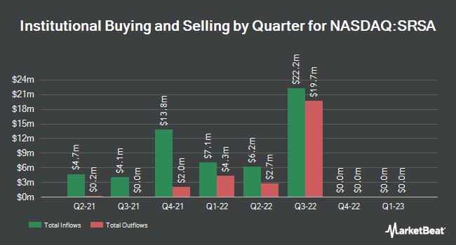 Institutional Ownership by Quarter for Sarissa Capital Acquisition (NASDAQ:SRSA)