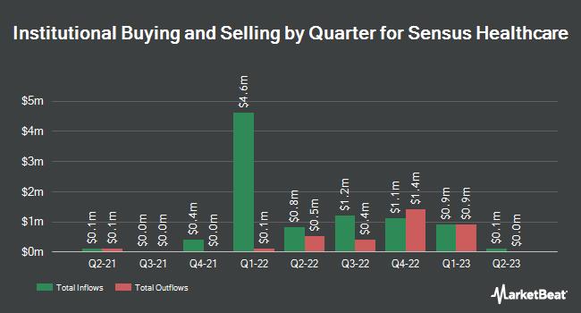 Insider Trading History for Sensus Healthcare (NASDAQ:SRTS)