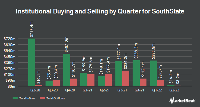 Institutional Ownership by Quarter for South State Corporation (NASDAQ:SSB)