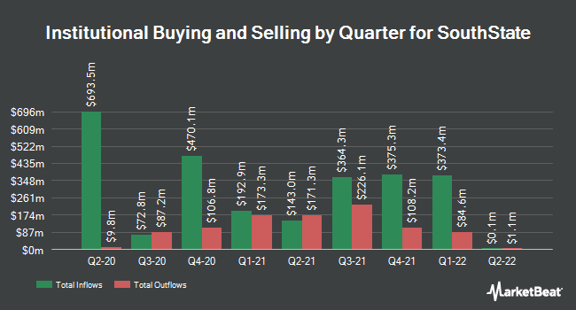 Institutional Ownership by Quarter for South State (NASDAQ:SSB)