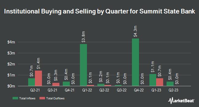 Insider Trading History for Summit State Bank (NASDAQ:SSBI)