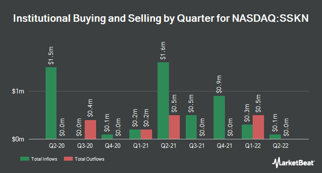 Institutional Ownership by Quarter for Strata Skin Sciences (NASDAQ:SSKN)