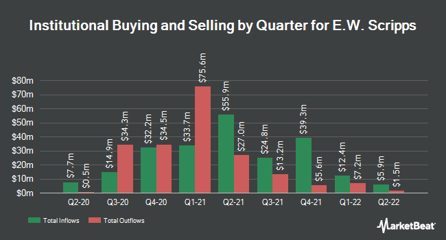 Institutional Ownership by Quarter for The E.W. Scripps (NASDAQ:SSP)