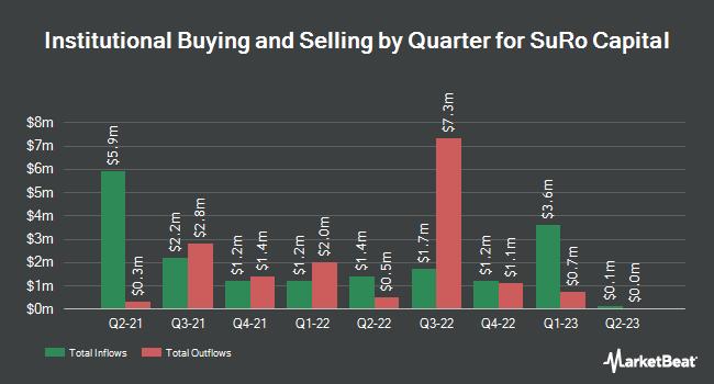 Institutional Ownership by Quarter for Sutter Rock Capital (NASDAQ:SSSS)