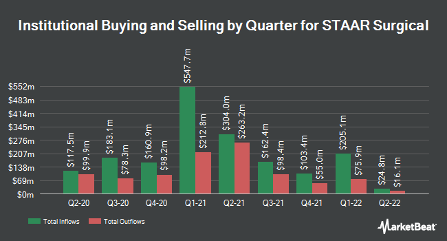 Institutional Ownership by Quarter for STAAR Surgical Company (NASDAQ:STAA)