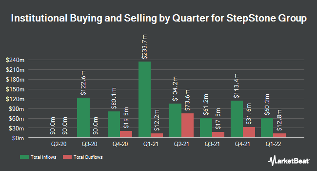 Institutional Ownership by Quarter for StepStone Group (NASDAQ:STEP)