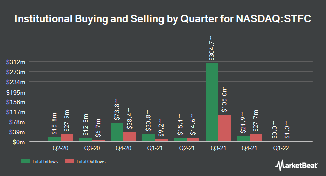 Institutional Ownership by Quarter for State Auto Financial (NASDAQ:STFC)