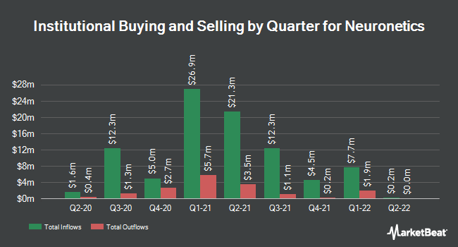 Institutional Ownership by Quarter for Neuronetics (NASDAQ:STIM)
