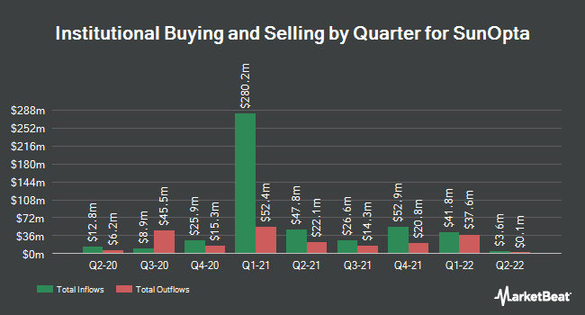Institutional Ownership by Quarter for SunOpta (NASDAQ:STKL)