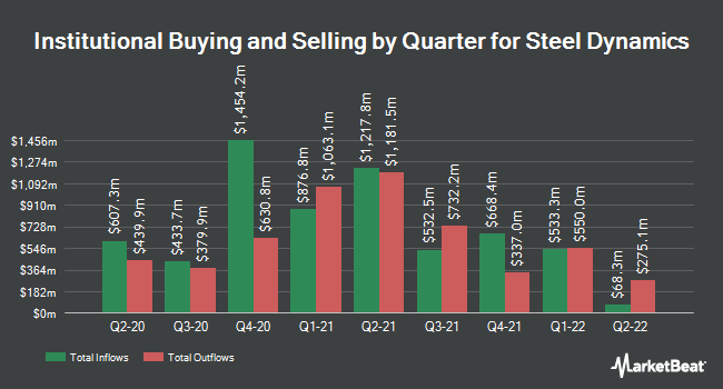 Institutional Ownership by Quarter for Steel Dynamics (NASDAQ:STLD)