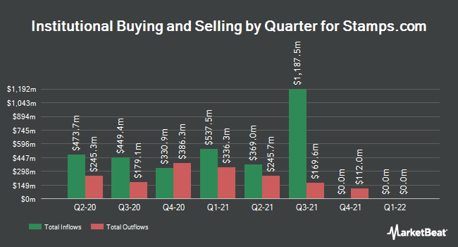Institutional Ownership by Quarter for Stamps.com (NASDAQ:STMP)
