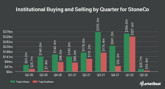 Institutional Ownership by Quarter for StoneCo (NASDAQ:STNE)