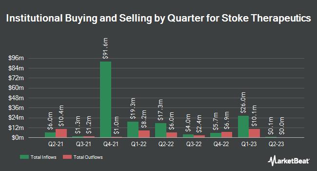 Institutional Ownership by Quarter for Stoke Therapeutics (NASDAQ:STOK)