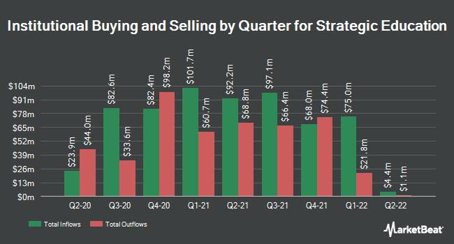 Institutional Ownership by Quarter for Strayer Education (NASDAQ:STRA)