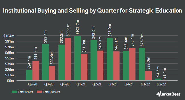 Institutional Ownership by Quarter for Strategic Education (NASDAQ:STRA)