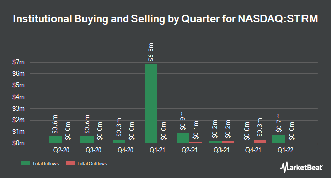 Institutional Ownership by Quarter for Streamline Health Solutions (NASDAQ:STRM)