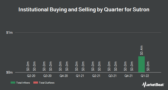 Institutional Ownership by Quarter for Sutron (NASDAQ:STRN)