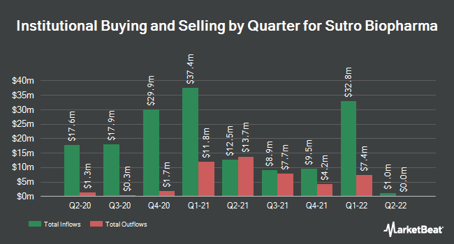 Institutional Ownership by Quarter for Sutro Biopharma (NASDAQ:STRO)